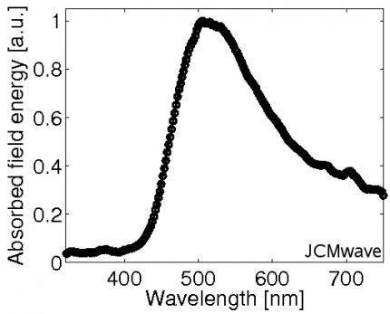 Fig. 3: Plasmon enhanced energy absorption spectrum, weighted with a sum of direct and circumsolar spectrum. The strong absorption peak around 500 nm is due to the excited plasmonic resonance.
