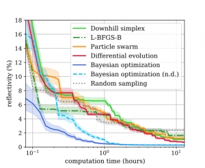 Benchmark of Global Optimization Approaches for Nano-optical Shape Optimization and Parameter Reconstruction